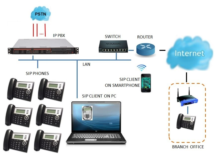 Ip Pbx Systems & Voip Network Service In Singapore  Care. Lesson Signs Of Stroke. Flash Card Signs Of Stroke. Hamburger Signs Of Stroke. Cancer Treatment Signs. Themed Signs Of Stroke. Pleural Empyema Signs. Reason Signs. Fruit Signs