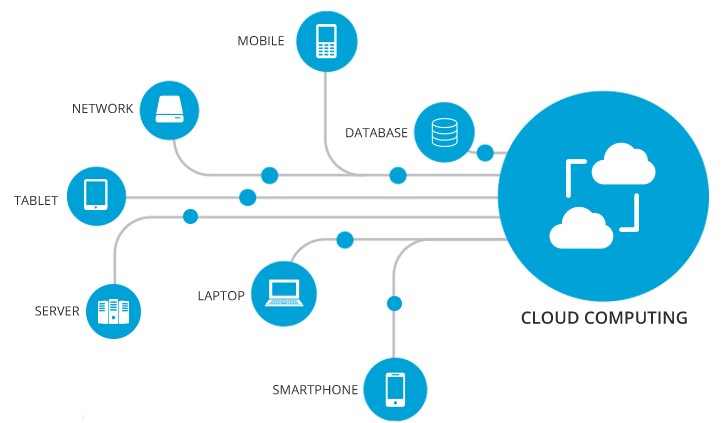 Cloud Solutions allow businesses to access the data servers.